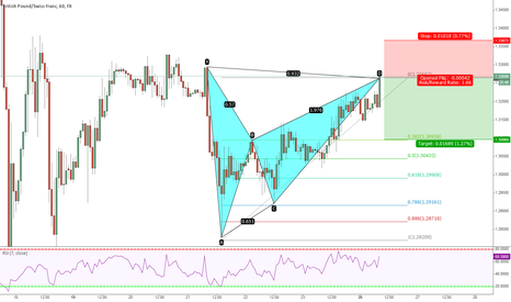 GBPCHF:  Bearish Bat GBPCHF 26th Jan 2015