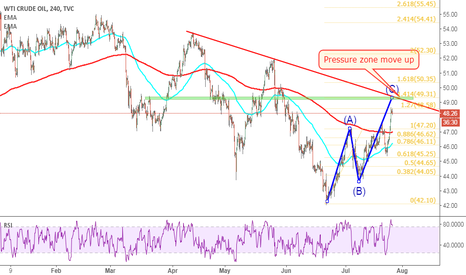 USOIL: USOIL: 49 is expected as a selling zone