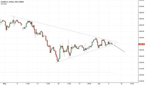 XAUUSD: Big picture, major support about to fail?