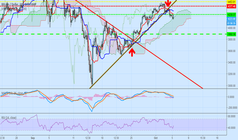 BTCUSD: maybe price of bitcoin reach to 3890$ again...