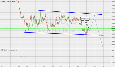 EURUSD: short term buy long term sell