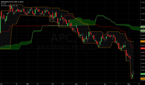 APC: Same as of Schlumberger