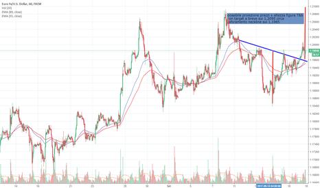 EURUSD: proiezione prezzi euro$ sui 1,2095 circa