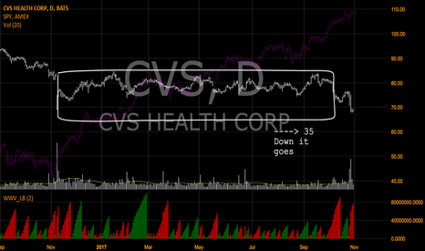 CVS: Down it goes