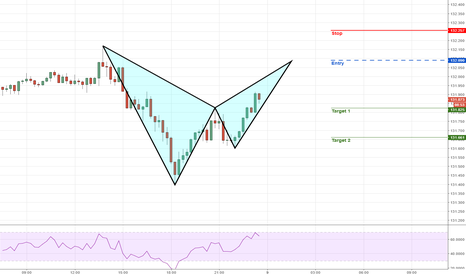 EURJPY: EURJPY- 15 Mins - Bearish BAT