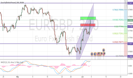 EURGBP: EURGBP - Sit, wait and take coffe