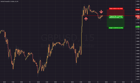 GBPUSD: GBPUSD Support becoming resistance
