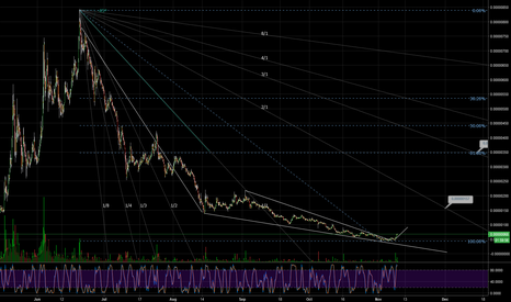 SCBTC: $SCBTC Sia Coin I See A Nice Rise Coming