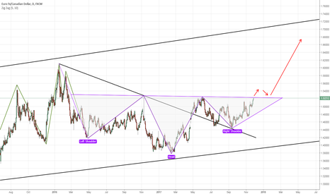 EURCAD: Opportunity to go long