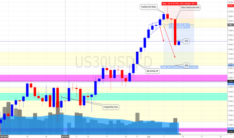 US30USD: Dow Jones (US Stock Index) Daily Update *More Bear