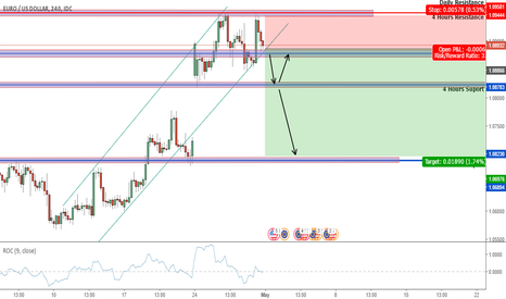 EURUSD: Eur/Usd next week -4H