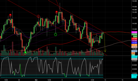 USDJPY: Once again JPY is at the short area