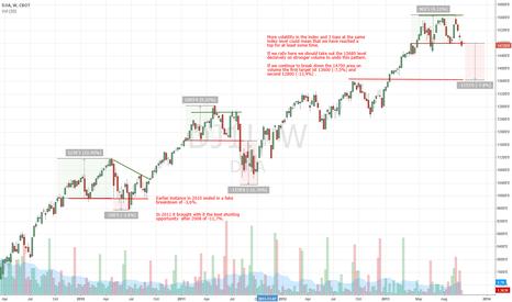 DJ1!: DJIA top?