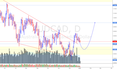 AUDCAD: AUD/CAD (3/1/18)  *A potential +300 pips set up to come!