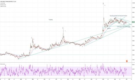 CHFNOK: CHFNOK - Sell at the bend