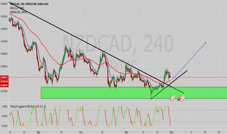 NZDCAD: NZD/CAD going up?