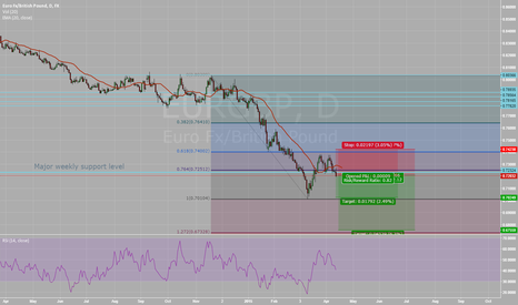 EURGBP: Structure based trend continuation
