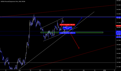GBPJPY: GBPJPY Buscando roptura