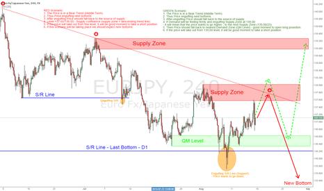 EURJPY: EUR/JPY - interesting in next week