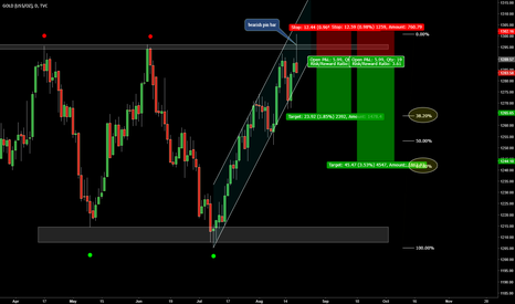 GOLD: short opportunity on GOLD