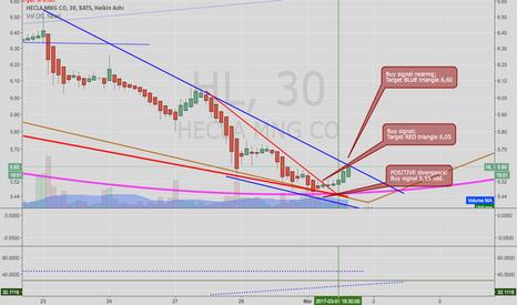 HL: Hecla Mining generates a buy signal.