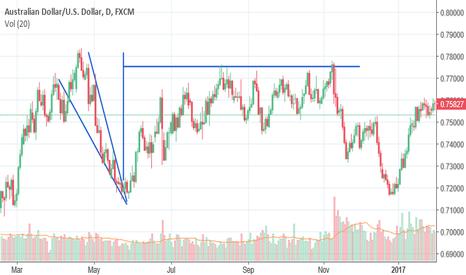 AUDUSD: Descending Wedge Pattern