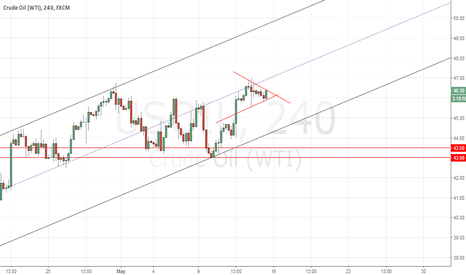 USOIL: Oil in a Range but the Bulls might win
