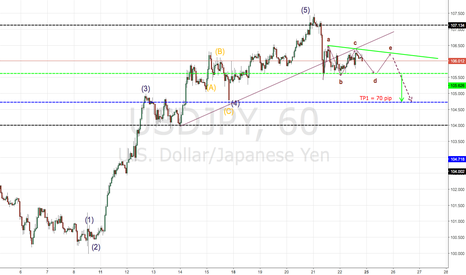 USDJPY: Ready For SHORT