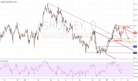 ASHOKLEY: Ashok Leyland Potential Short !