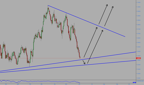 AUDNZD: AUDNZD Long opportunity