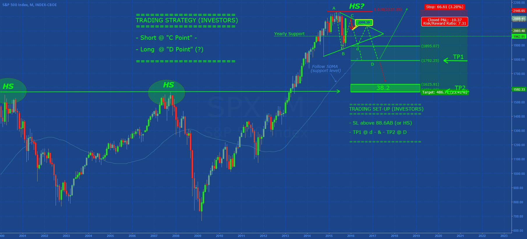 SP500: PULLBACK @ 2.010 (area)?