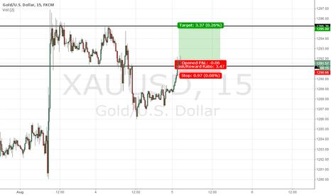 XAUUSD: Short term signal Gold