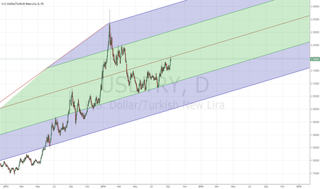USDTRY: USDTRY IN A UP TREND BUT ......!!! CHECK THE SUPPORTLINE