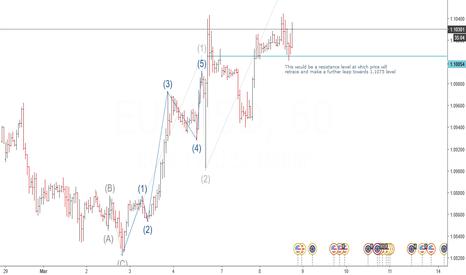 EURUSD: Buy EURUSD (bullish trend will continue this week)