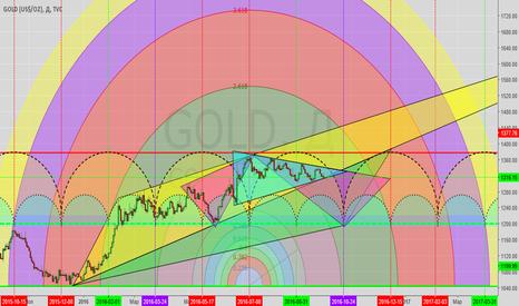 GOLD: Циклические  временные периоды  по GOLD