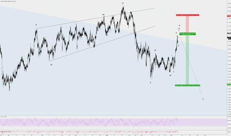 EURCHF: Sell the bounce in a 2.5:1 RR Trade