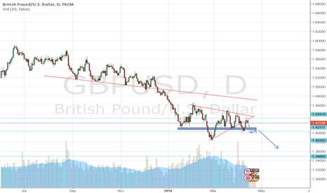 GBPUSD: GBPUSD: Symmetrical Triangle --> Short