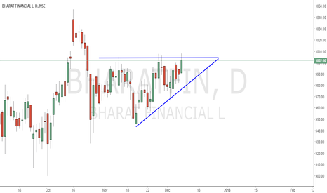 BHARATFIN: SHORT or LONG...... ?????