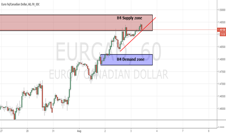 EURCAD: EUR/CAD Potentail break with Supply zone