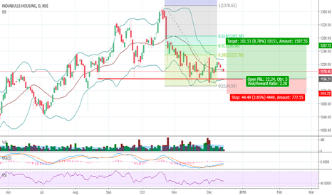 IBULHSGFIN: IndiaBulls Housing Long