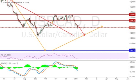 USDCAD: Further drop may happen temporarily