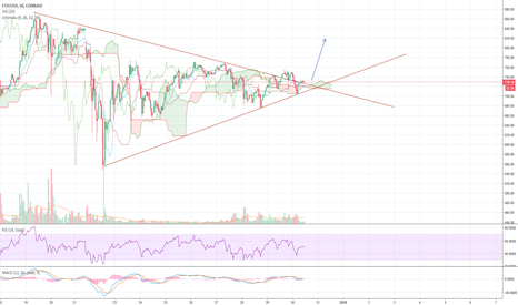 ETHUSD: ETH separating from BTC