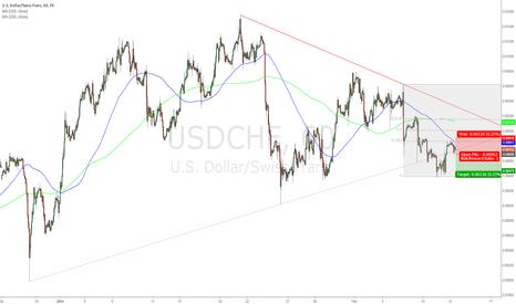 USDCHF: USD/CHF Short 0.8969; Target 0.8947; Stop Loss 0.8991