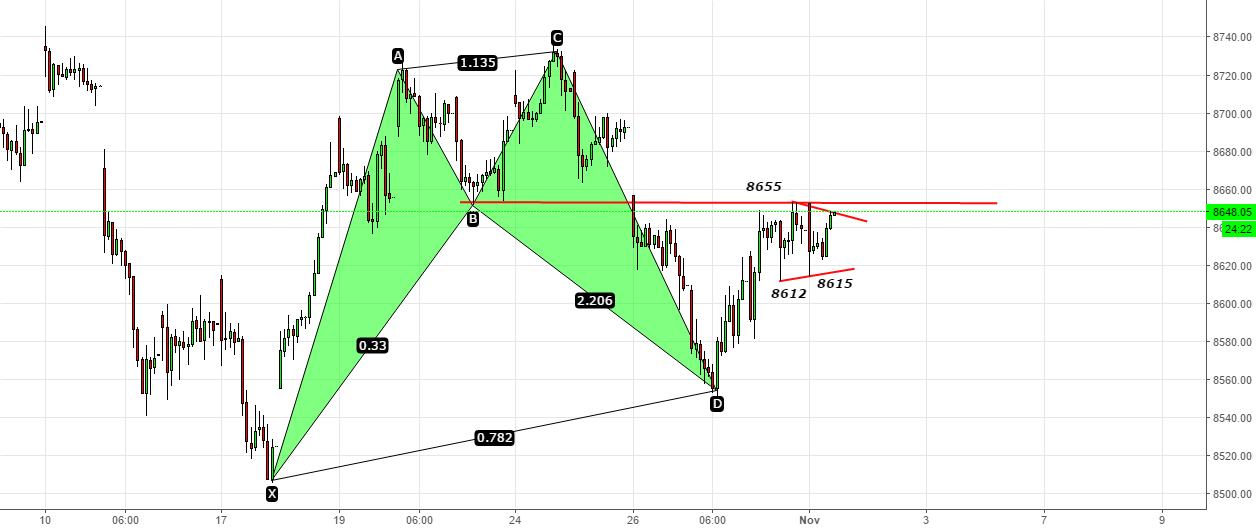 Nifty- Bullish Harmonic + Polarity Resistance