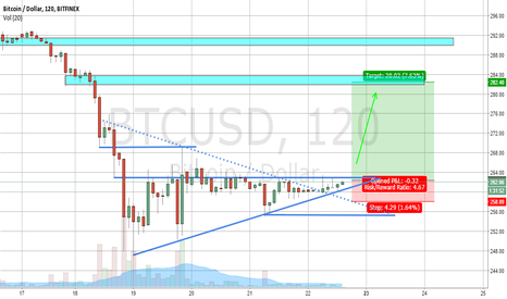 BTCUSD: Small long to retest highs