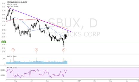 SBUX: Short vs 56