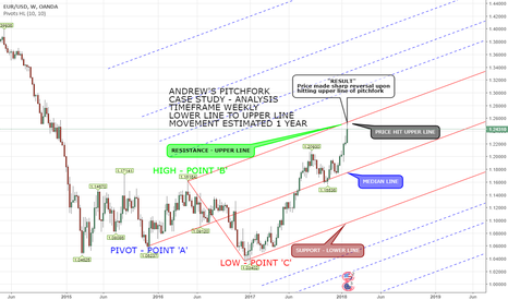 EURUSD: PITCHFORK [CASE STUDY] - EURUSD WEEKLY ANALYSIS SWING TRADING
