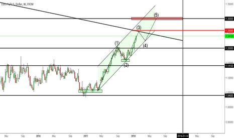 EURUSD: Euro sell at 1.26000 or 1.30