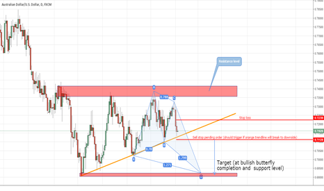AUDUSD: Butterfly completion as target