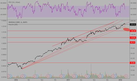 NVDA: NVDIA is rising, long term trend up, medium term trend is ...
